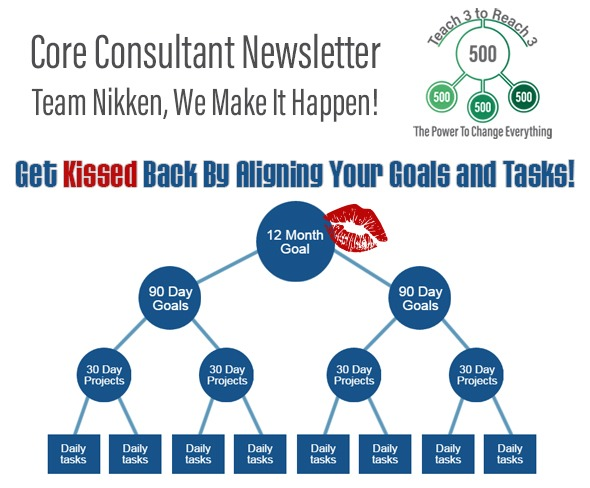 Get Kissed Back By Aligning Your Goals And Tasks