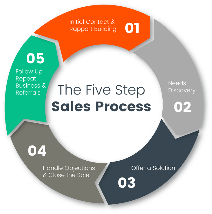 The 5 Step Sales Process Infographic